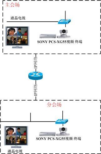 索尼视频会议终端_索尼解决方案|SONY PCS系列视频终端|索尼网络视频会议总代理|OPENAV ...